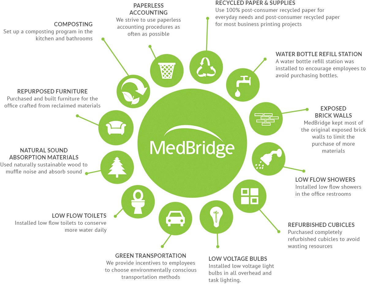 Medbridge California Certified Green Business Santa Barbara County Process Flow Diagram Office 2010 Our Certification Since December It Was Imperative That We Transform New Space Into An Eco Friendly Environment